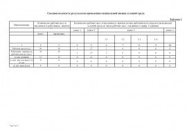 Cпециальная оценка условий труда